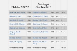 Jammer en nipt verlies GC3 tegen Philidor 2