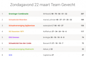 GC wint lichess teambattle